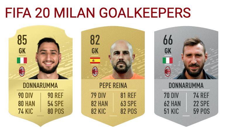 Milan On Fifa 20 Full Squad Ratings Donnarumma And Romagnoli Upgraded