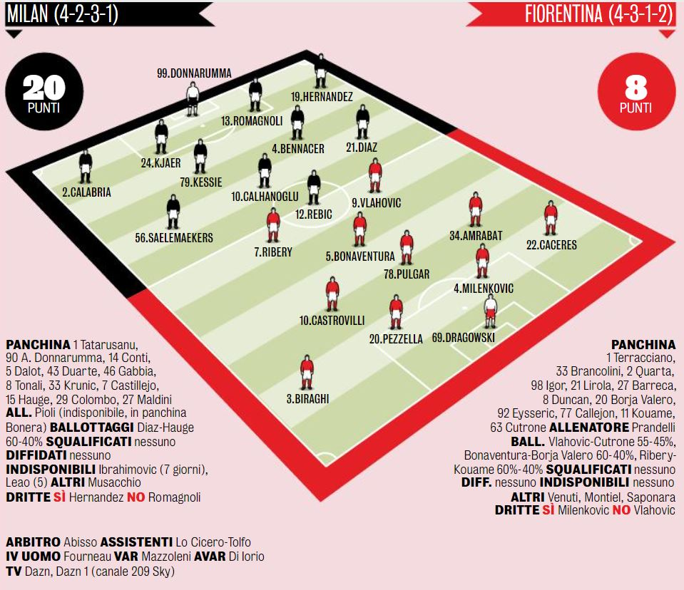 Serie A Preview: AC Milan vs. Fiorentina - Team news, opposition insight,  stats and more